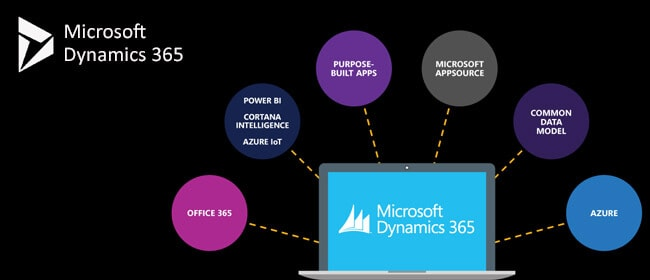 Dynamics 365: Features, Benefits and Latest Updates